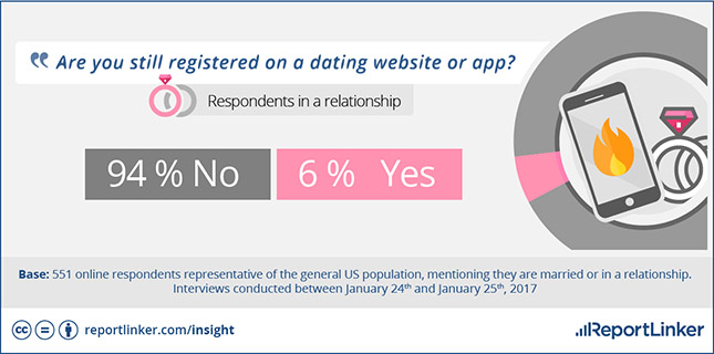 Online Dating And True Love